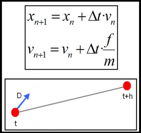 Figura 2. Fórmulas de cálculo de nuevas velocidades y posiciones gracias al solver Euler.