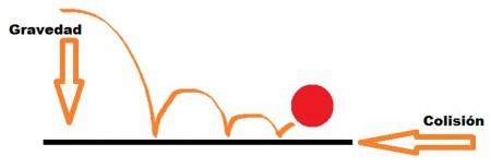 Figura 1. Nuestra partícula rebotará en el suelo gracias al cálculo de colisiones.
