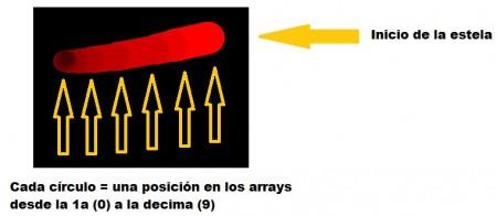 Figura 2. La estela se almacena a lo largo de 10 posiciones en nuestros arrays.