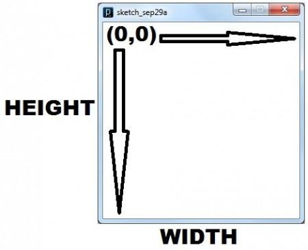 Figura 2. Sistema de coordenadas de ventana en Processing