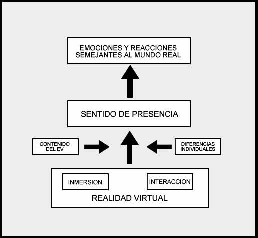 Figura 1. Propiedades básicas de un sistema de RV