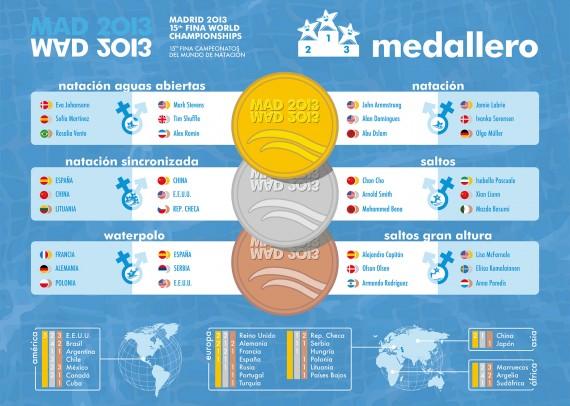Infografía vectorial con la información del medallero del Mundial