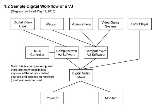 Ejemplo de diagrama de flujo de trabajo para VJ (wikimedia)