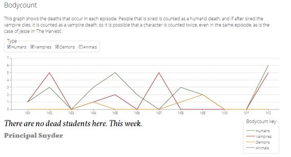Este gráfico muestra las muertes que se producen en cada episodio.
