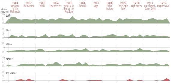 Este gráfico muestra la cantidad de tiempo que cada personaje aparece en pantalla en los 12 capítulos de la primer temporada.