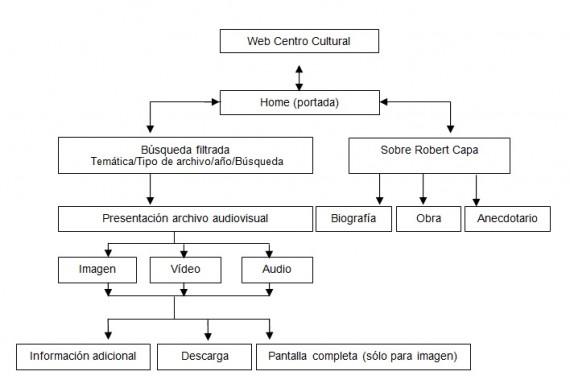 Diagrama de flujo correspondiente a la navegación general de la Galería Virtual de Robert Cappa