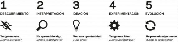 Fases de la metodología 'design thinking': Descubrimiento, interpretación, ideación, experimentación y evolución