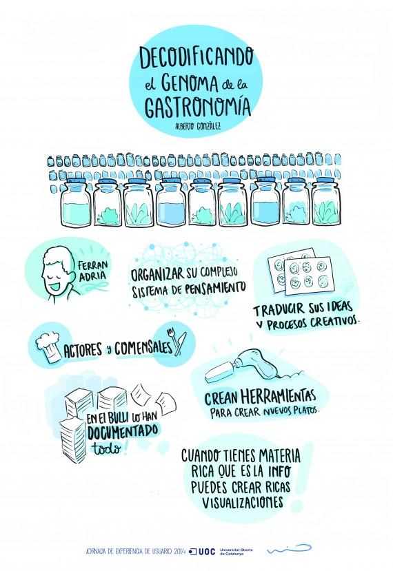 Infografía sobre Decodificando el Genoma de la gastronomía