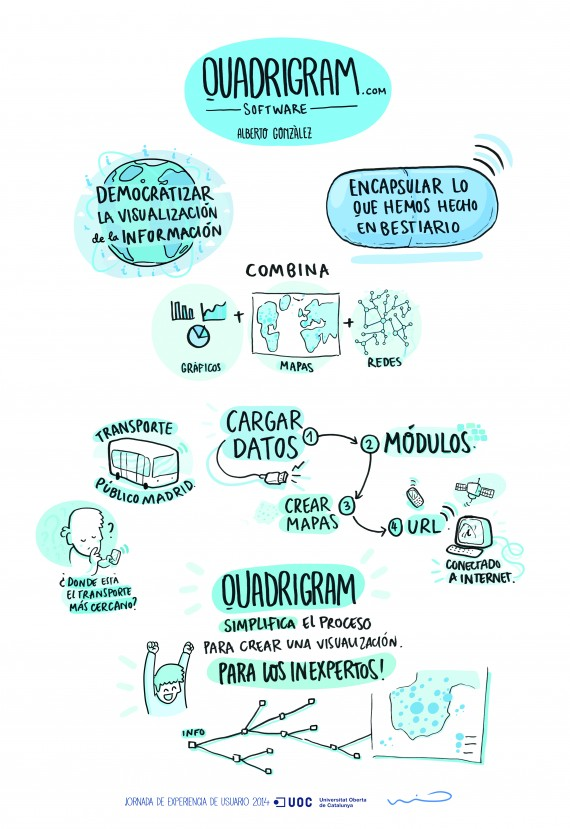 Infografía sobre Quadrigram