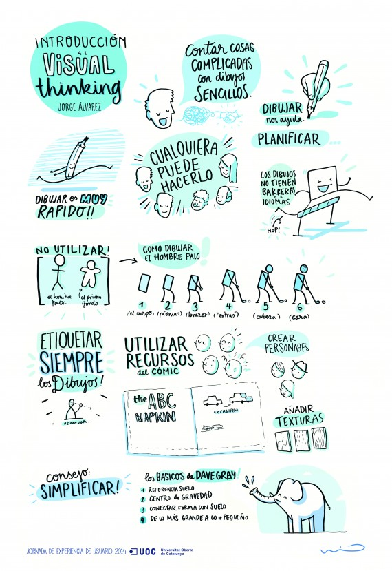 Infografía sobre visual thinking