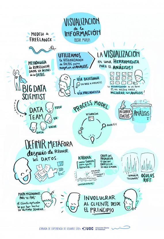 Infografía sobre la visualización de la Información