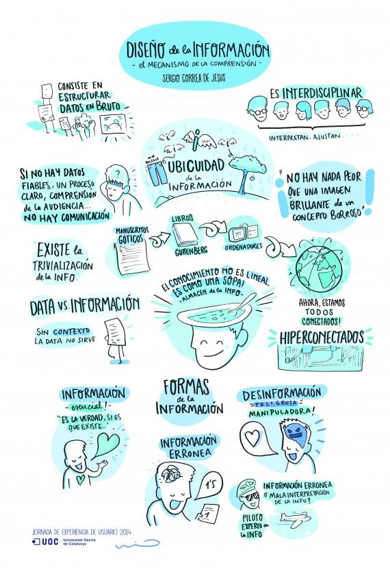 Infografía sobre el diseño de la Información