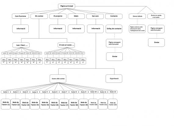 : ejemplo de navegación interna de la página web elegida para realizar la práctica