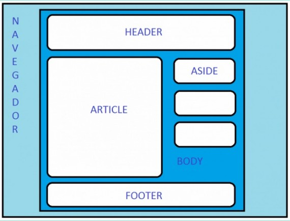 Estructura básica del tema de WordPress, descrita en el párrafo anterior