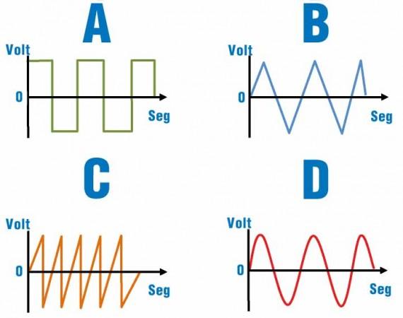 Diferentes tipos de ondas para usos de audio: A) Onda cuadrada, B) Onda triangular, C) Diente de sierra  y D) Onda sinusoidal.
