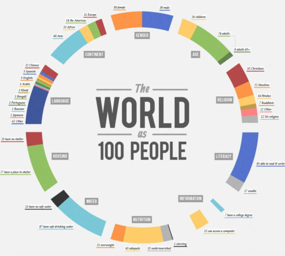 "'Donut chart' tradicional: ""The world as 100 people"""