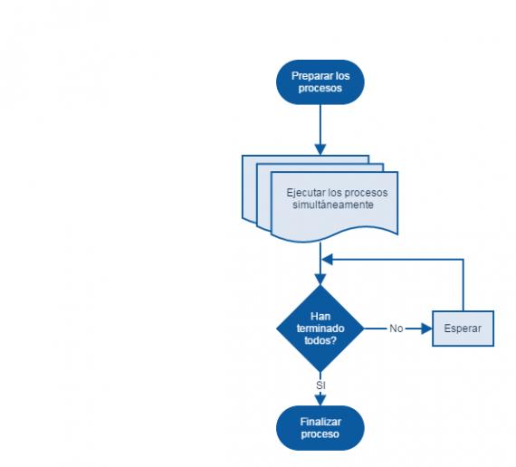 Esquema del proceso multihilo. Diagrama de flujo. 1. Preparar los procesos. 2. Ejecutar los procesos simultáneamente. 3. Esperar hasta que hayan terminado todos. 4. Finalizar proceso