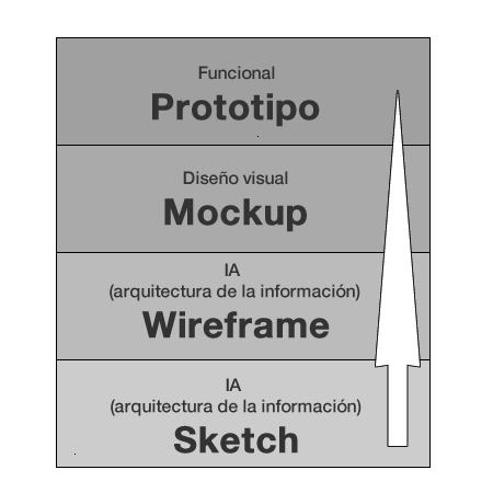 Estos pasos nos ayudan a poner en orden nuestras ideas, explorar diferentes caminos de concepto o diseño y detectar posibles errores o problemas.