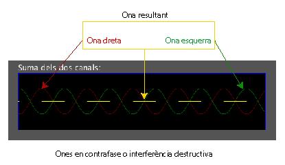 Ondas en contrafase e interferencia destructiva.