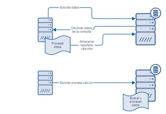 Esquema del proceso de los cálculos de un proceso multihilo. En una primera imagen la interacción entre servidor de bases de datos y servidor de aplicaciones es 1. Solicitar datos, 2. Devolver datos de la consulta 3. Procesar datos y 4. Almacenar resultado de los cálculos. En la segunda imagen hay dos pasos: 1. Solicitar proceso de cálculo y 2. Buscar y procesar datos