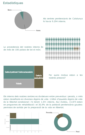 "Sección ""Estadísticas"" de la web. Toni Farelo Gil. Els centres penitenciaris a Catalunya. Una visió general."