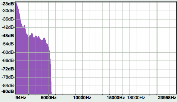 Figura 1. Análisi espectral de sonido en alta resolución