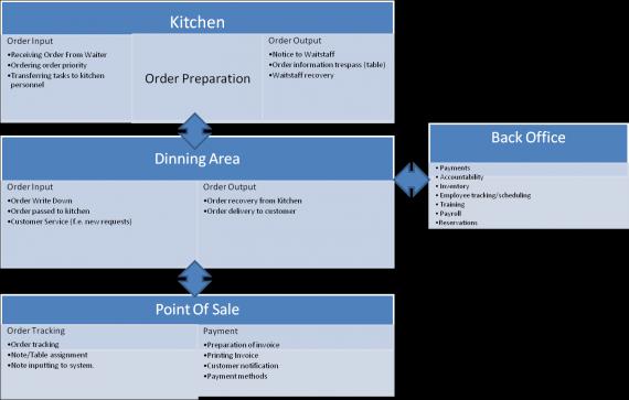 Diagrama de los módulos de MenuServe